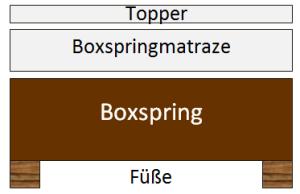 Boxspringbett mit bettkasten aufbau  Boxspringbett mit Bettkasten - Test, Vergleich und Ratgeber