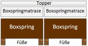 Boxspringbett - zwei Box und Matratzen