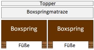 Boxspringbett - zwei Boxen